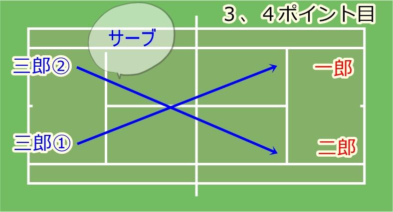 ファイナルゲーム中のチェンジサイズとチェンジサービスのタイミングの流れ2