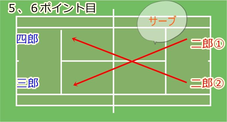 ファイナルゲーム中のチェンジサイズとチェンジサービスのタイミングの流れ3