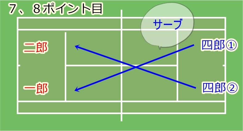 ファイナルゲーム中のチェンジサイズとチェンジサービスのタイミングの流れ4